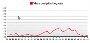 Virus and phising share december 2009